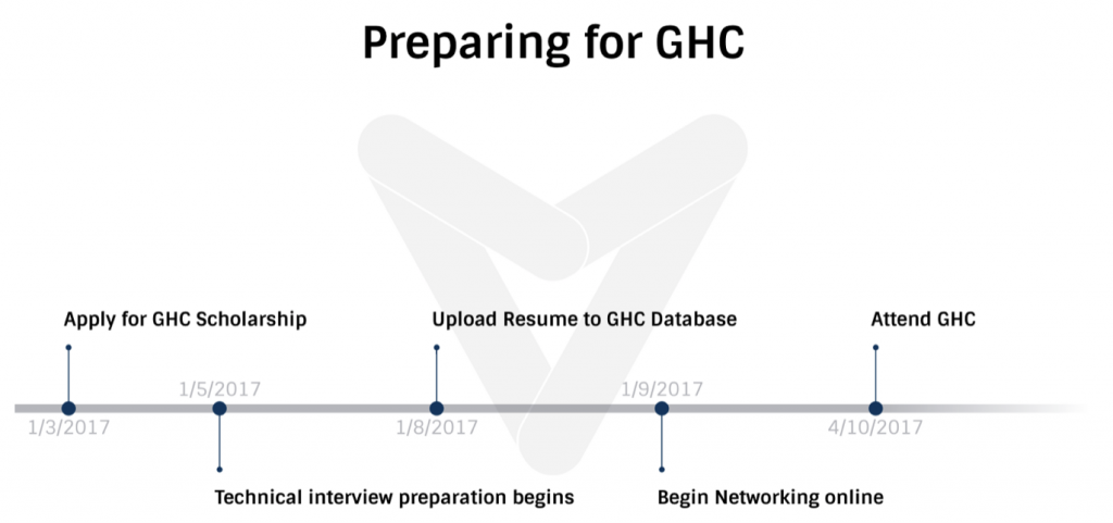 engineering interviews to land a job from the grace hopper conference please find the timeline below which is needed to prepare for ghc in 2018